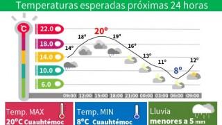 CIELO NUBLADO CON LLUVIAS LIGERAS ESTE VIERNES EN LA CAPITAL DEL PAÍS