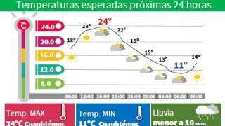 LLUVIAS LIGERAS ESTE JUEVES EN LA CAPITAL DEL PAÍS