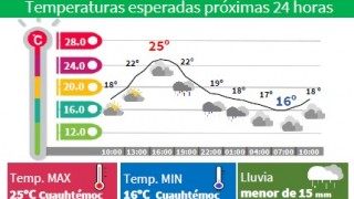 LLUVIAS, CHUBASCOS Y ACTIVIDAD ELÉCTRICA EN LA CAPITAL DEL PAÍS