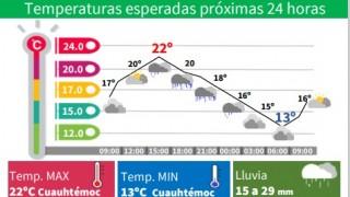 DOMINGO CON LLUVIAS POR LA TARDE EN LA CDMX