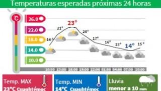 SÁBADO CON DESCENSO DE TEMPERATURA Y LLUVIAS LIGERAS POR LA TARDE